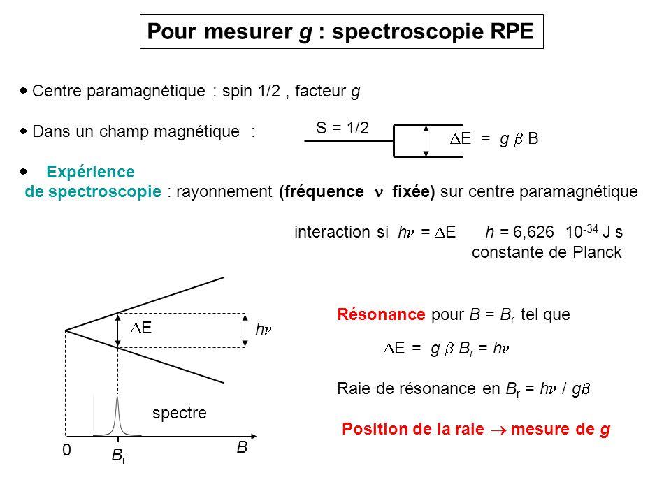 Pour mesurer g : spectroscopie RPE Centre paramagnétique : spin 1/2, facteur g Dans un champ magnétique : Expérience de spectroscopie : rayonnement (f