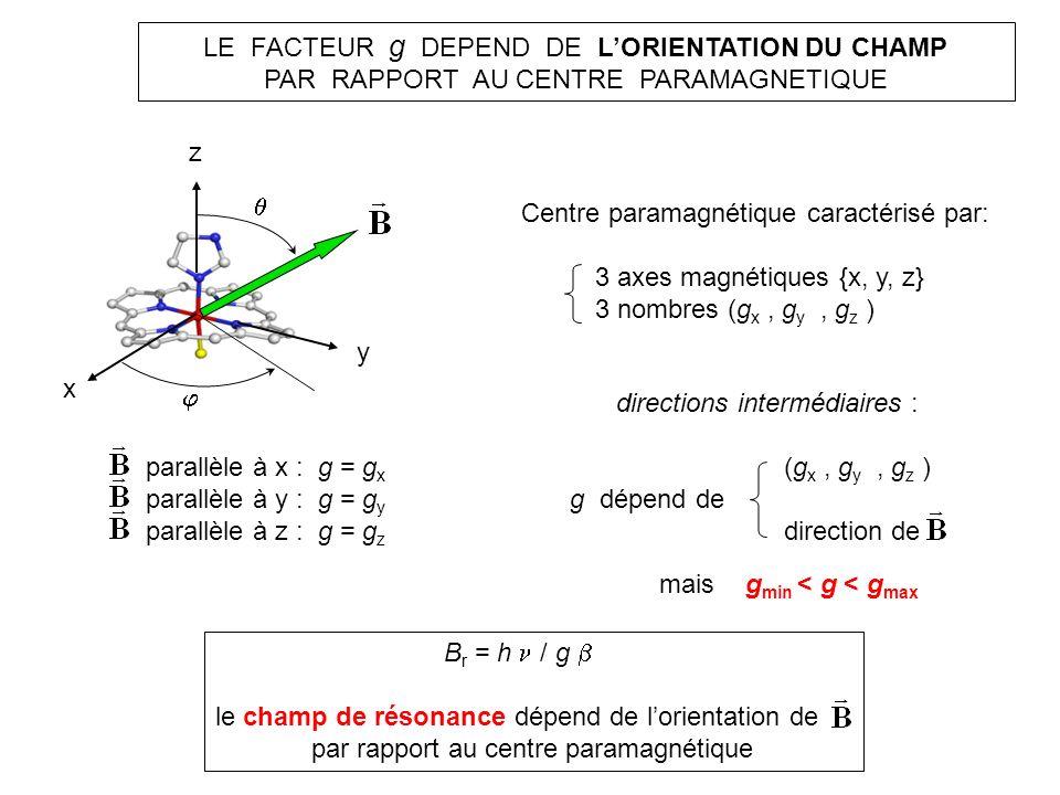 LE FACTEUR g DEPEND DE LORIENTATION DU CHAMP PAR RAPPORT AU CENTRE PARAMAGNETIQUE Centre paramagnétique caractérisé par: 3 axes magnétiques {x, y, z}