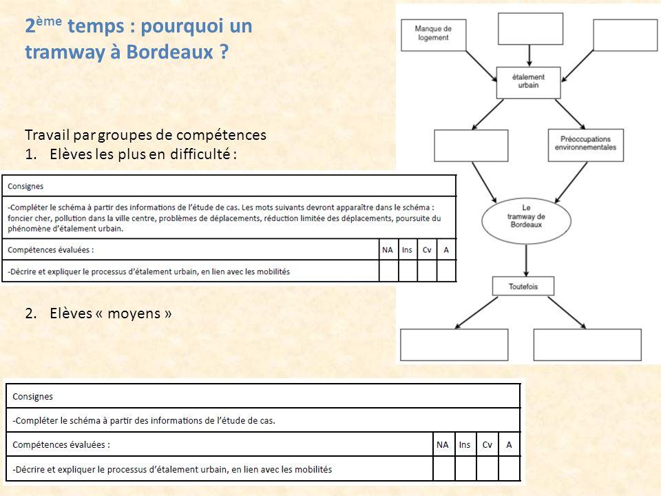 2 ème temps : pourquoi un tramway à Bordeaux ? Travail par groupes de compétences 1.Elèves les plus en difficulté : 2.Elèves « moyens »