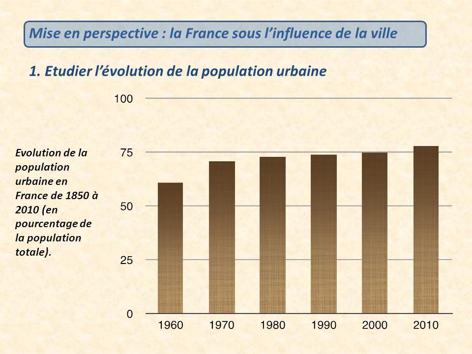 Evolution de la population urbaine en France de 1850 à 2010 (en pourcentage de la population totale). Mise en perspective : la France sous linfluence