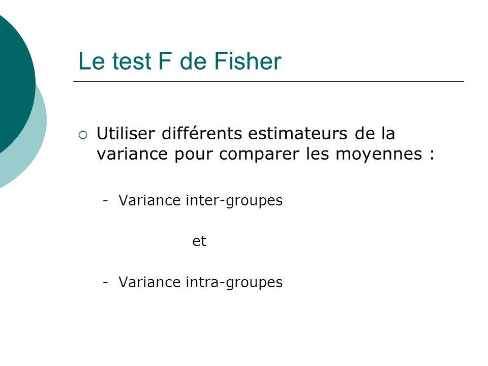 Le test F de Fisher Utiliser différents estimateurs de la variance pour comparer les moyennes : - Variance inter-groupes et - Variance intra-groupes