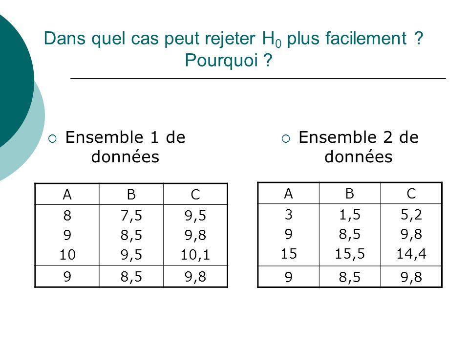 Dans quel cas peut rejeter H 0 plus facilement ? Pourquoi ? Ensemble 2 de données ABC 8 9 10 7,5 8,5 9,5 9,8 10,1 98,59,8 ABC 3 9 15 1,5 8,5 15,5 5,2
