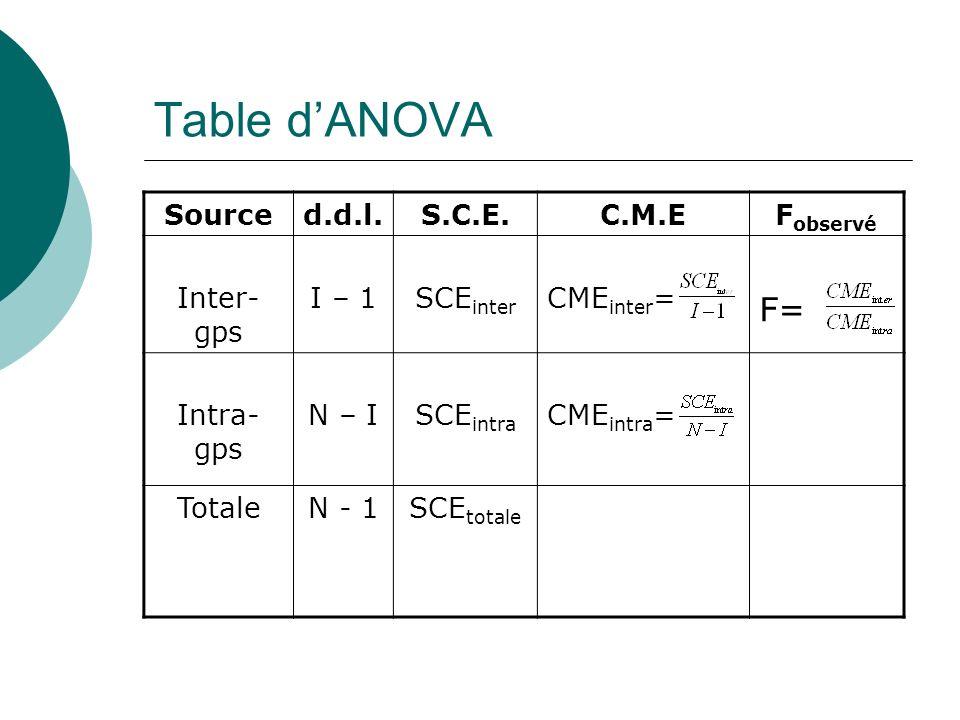 Table dANOVA Sourced.d.l.S.C.E.C.M.EF observé Inter- gps I – 1SCE inter CME inter = F= Intra- gps N – ISCE intra CME intra = TotaleN - 1SCE totale