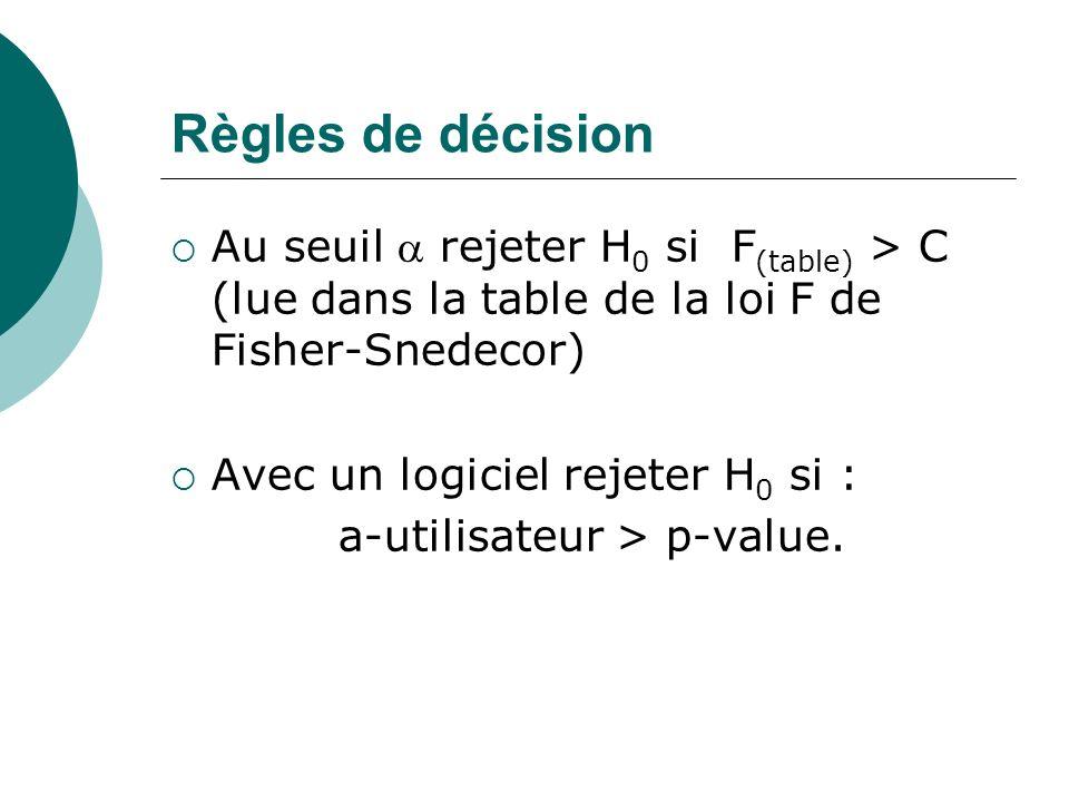 Règles de décision Au seuil rejeter H 0 si F (table) > C (lue dans la table de la loi F de Fisher-Snedecor) Avec un logiciel rejeter H 0 si : a-utilis