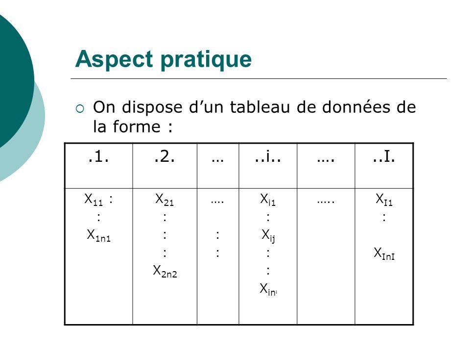 Aspect pratique On dispose dun tableau de données de la forme :.1..2.…..i..…...I. X 11 : : X 1n1 X 21 : X 2n2 …. : X i1 : X ij : X in i …..X I1 : X In