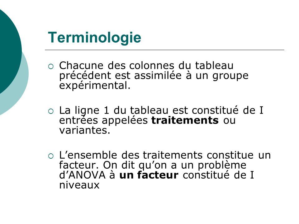 Terminologie Chacune des colonnes du tableau précédent est assimilée à un groupe expérimental. La ligne 1 du tableau est constitué de I entrées appelé
