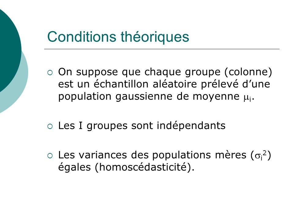 Conditions théoriques On suppose que chaque groupe (colonne) est un échantillon aléatoire prélevé dune population gaussienne de moyenne i. Les I group