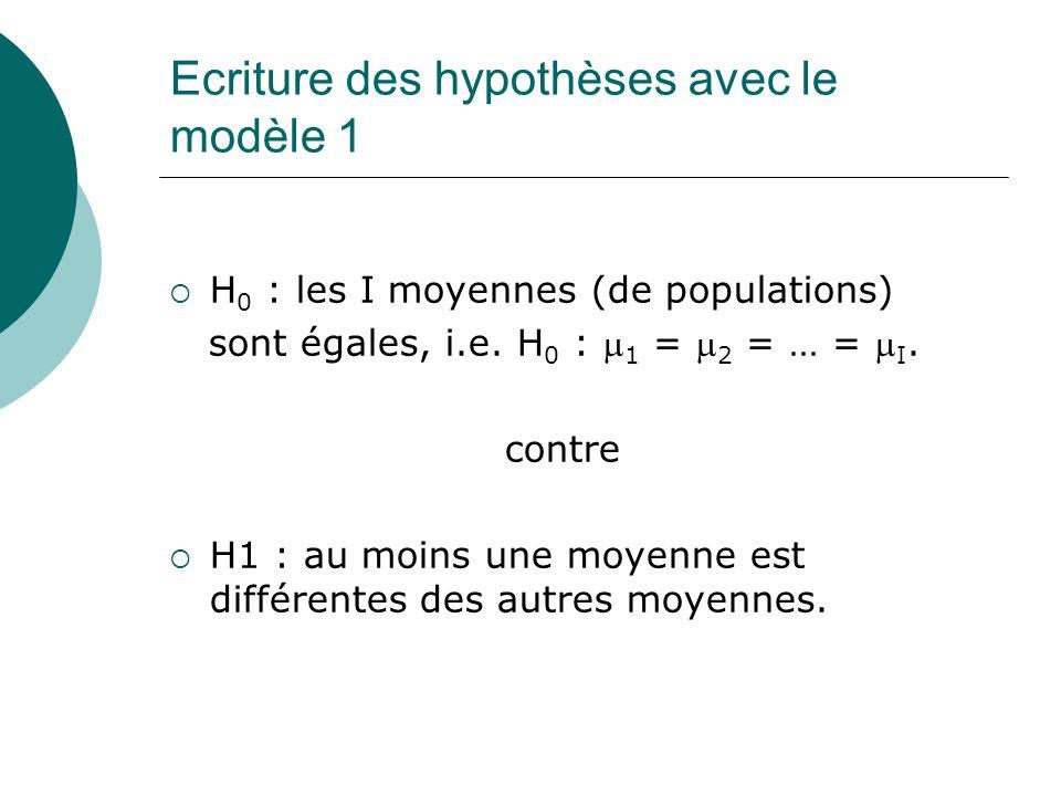 Ecriture des hypothèses avec le modèle 1 H 0 : les I moyennes (de populations) sont égales, i.e. H 0 : 1 = 2 = … = I. contre H1 : au moins une moyenne