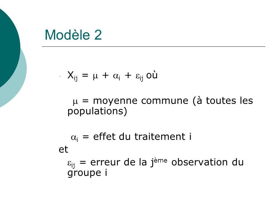 Ecriture des hypothèses dans le modèle 2 H 0 : 1 = 2 = … = I = 0 (pas deffet de traitement) contre H 1 : au moins un i 0 (au moins un traitement produit un effet).