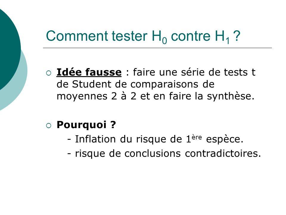 Comment tester H 0 contre H 1 ? Idée fausse : faire une série de tests t de Student de comparaisons de moyennes 2 à 2 et en faire la synthèse. Pourquo
