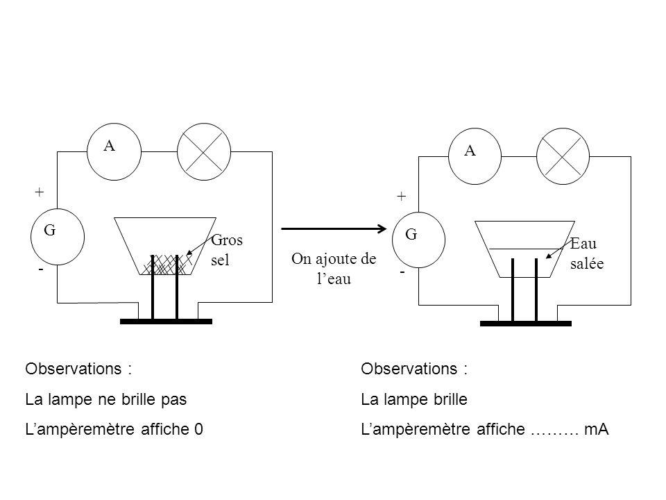 A G + - Gros sel A G + - Eau salée On ajoute de leau Observations : La lampe ne brille pas Lampèremètre affiche 0 Observations : La lampe brille Lampè