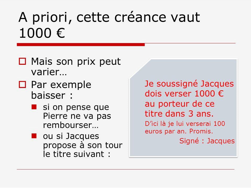 A priori, cette créance vaut 1000 Mais son prix peut varier… Par exemple baisser : si on pense que Pierre ne va pas rembourser… ou si Jacques propose à son tour le titre suivant : Je soussigné Jacques dois verser 1000 au porteur de ce titre dans 3 ans.