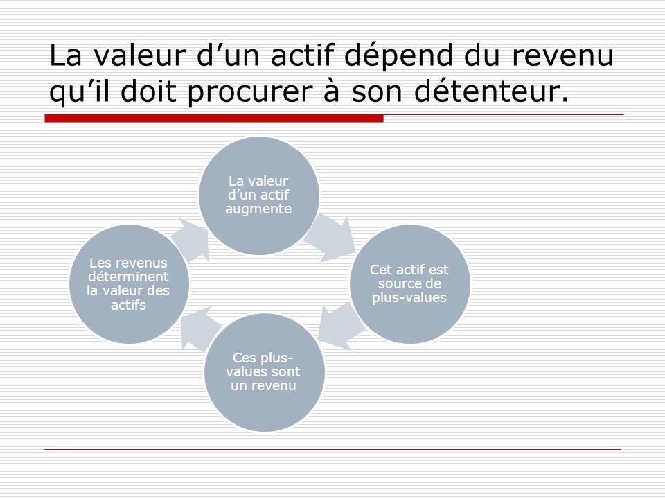 La valeur dun actif dépend du revenu quil doit procurer à son détenteur. La valeur dun actif augmente Cet actif est source de plus-values Ces plus- va
