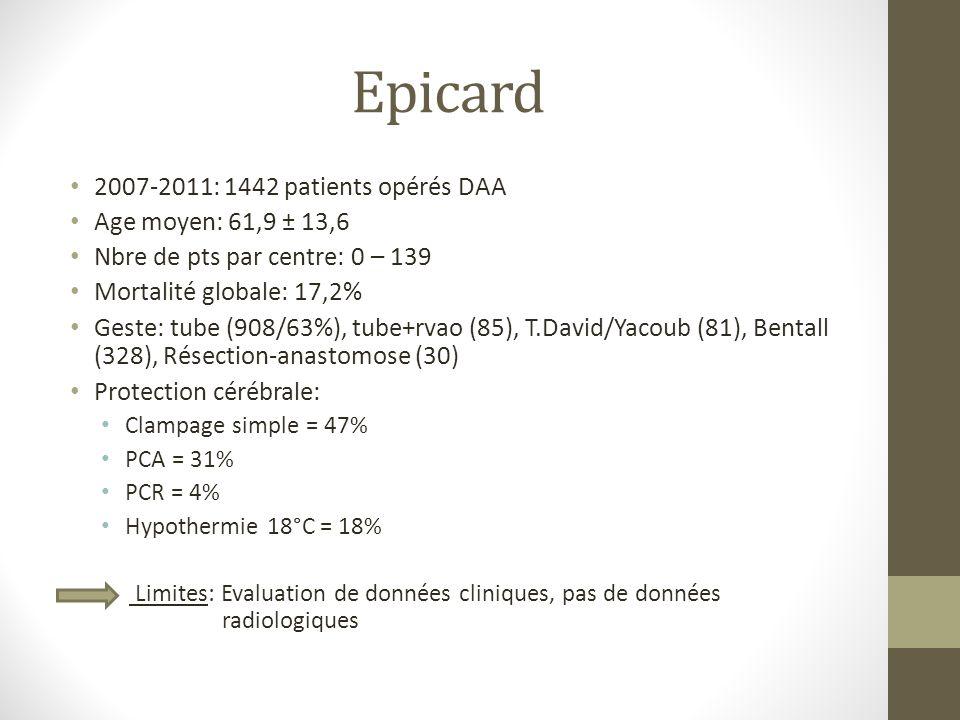 Epicard 2007-2011: 1442 patients opérés DAA Age moyen: 61,9 ± 13,6 Nbre de pts par centre: 0 – 139 Mortalité globale: 17,2% Geste: tube (908/63%), tub