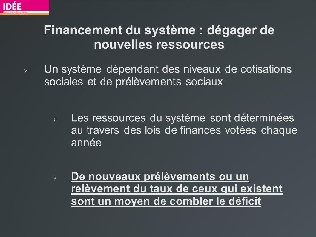 Financement du système : dégager de nouvelles ressources Un système dépendant des niveaux de cotisations sociales et de prélèvements sociaux Les resso