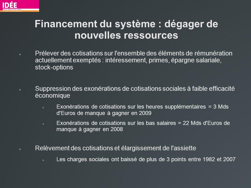 Financement du système : dégager de nouvelles ressources Prélever des cotisations sur l'ensemble des éléments de rémunération actuellement exemptés :