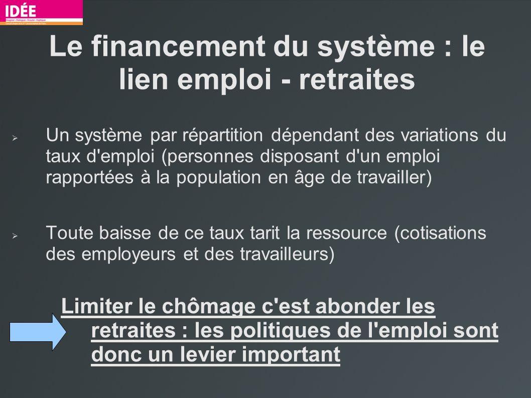 Le financement du système : le lien emploi - retraites Un système par répartition dépendant des variations du taux d'emploi (personnes disposant d'un