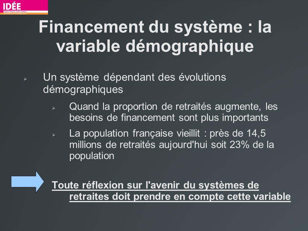 Financement du système : la variable démographique Un système dépendant des évolutions démographiques Quand la proportion de retraités augmente, les b