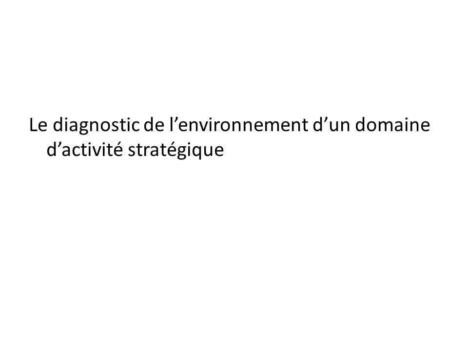 Le diagnostic de lenvironnement dun domaine dactivité stratégique