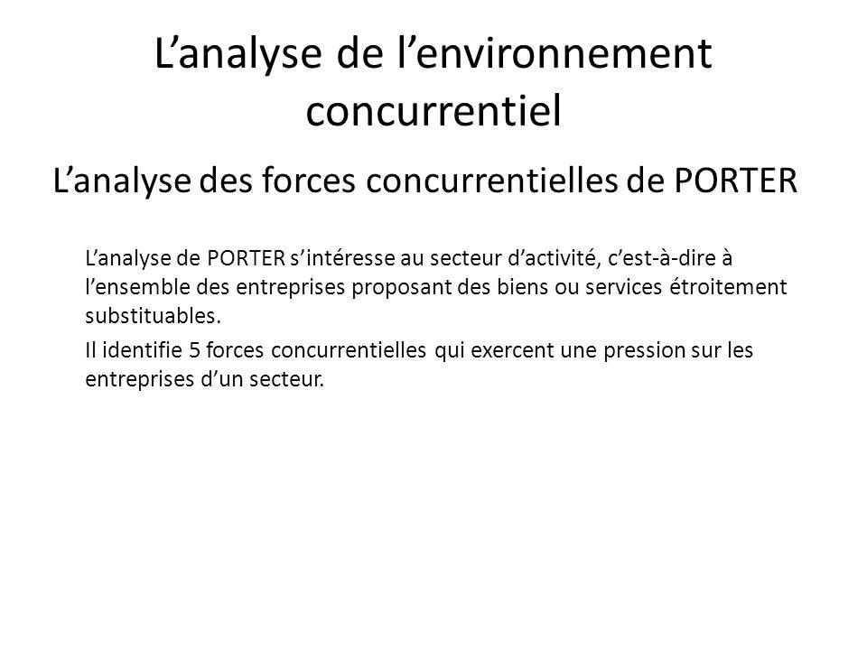 Lanalyse de lenvironnement concurrentiel Lanalyse des forces concurrentielles de PORTER Lanalyse de PORTER sintéresse au secteur dactivité, cest-à-dir