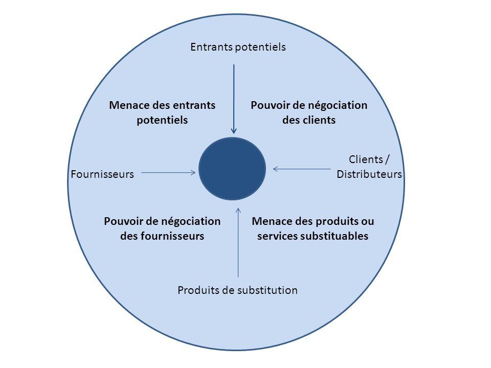 Entrants potentiels Produits de substitution Fournisseurs Clients / Distributeurs Menace des entrants potentiels Pouvoir de négociation des clients Po