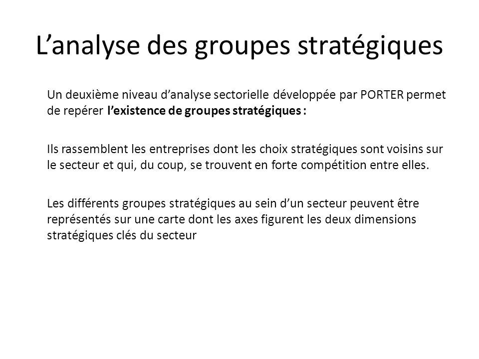 Lanalyse des groupes stratégiques Un deuxième niveau danalyse sectorielle développée par PORTER permet de repérer lexistence de groupes stratégiques :