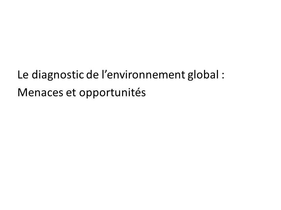 Le diagnostic de lenvironnement global : Menaces et opportunités