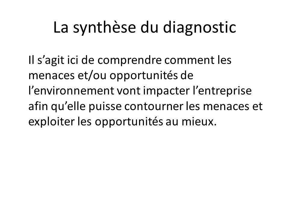 La synthèse du diagnostic Il sagit ici de comprendre comment les menaces et/ou opportunités de lenvironnement vont impacter lentreprise afin quelle pu