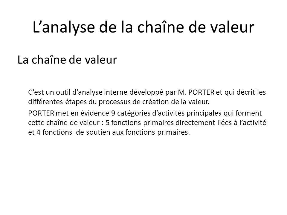 Lanalyse de la chaîne de valeur La chaîne de valeur Cest un outil danalyse interne développé par M. PORTER et qui décrit les différentes étapes du pro