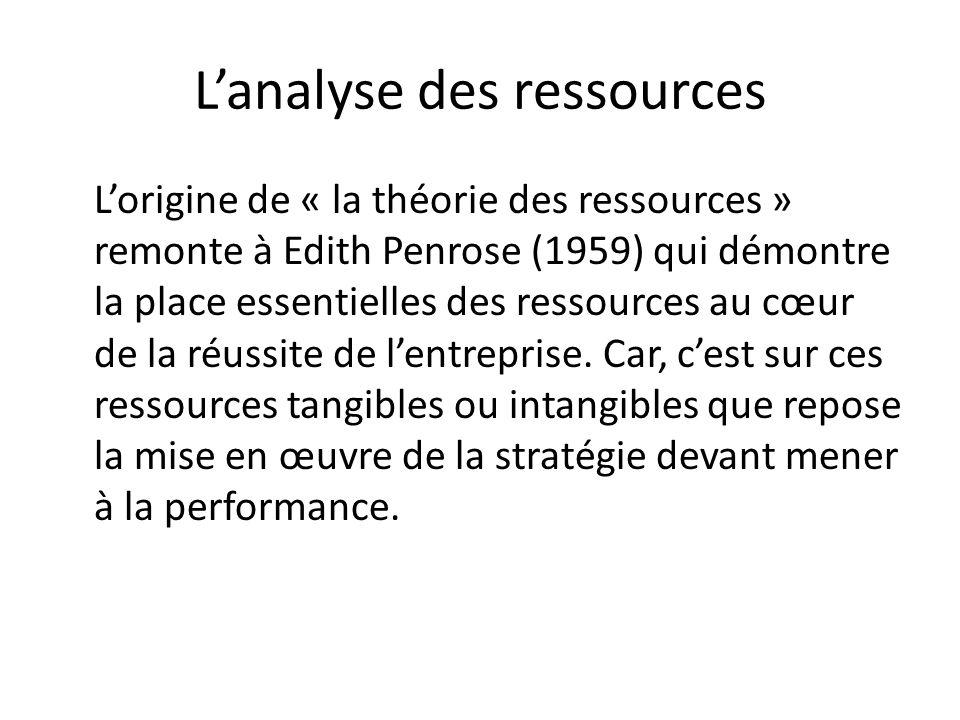 Lanalyse des ressources Lorigine de « la théorie des ressources » remonte à Edith Penrose (1959) qui démontre la place essentielles des ressources au