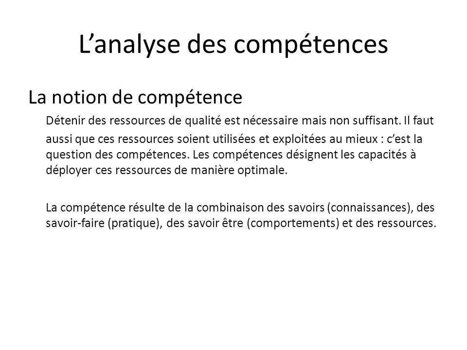 Lanalyse des compétences La notion de compétence Détenir des ressources de qualité est nécessaire mais non suffisant. Il faut aussi que ces ressources