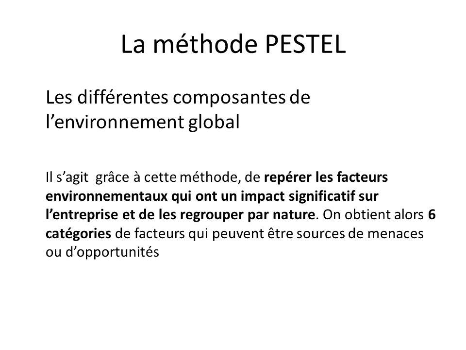 La méthode PESTEL Les différentes composantes de lenvironnement global Il sagit grâce à cette méthode, de repérer les facteurs environnementaux qui on
