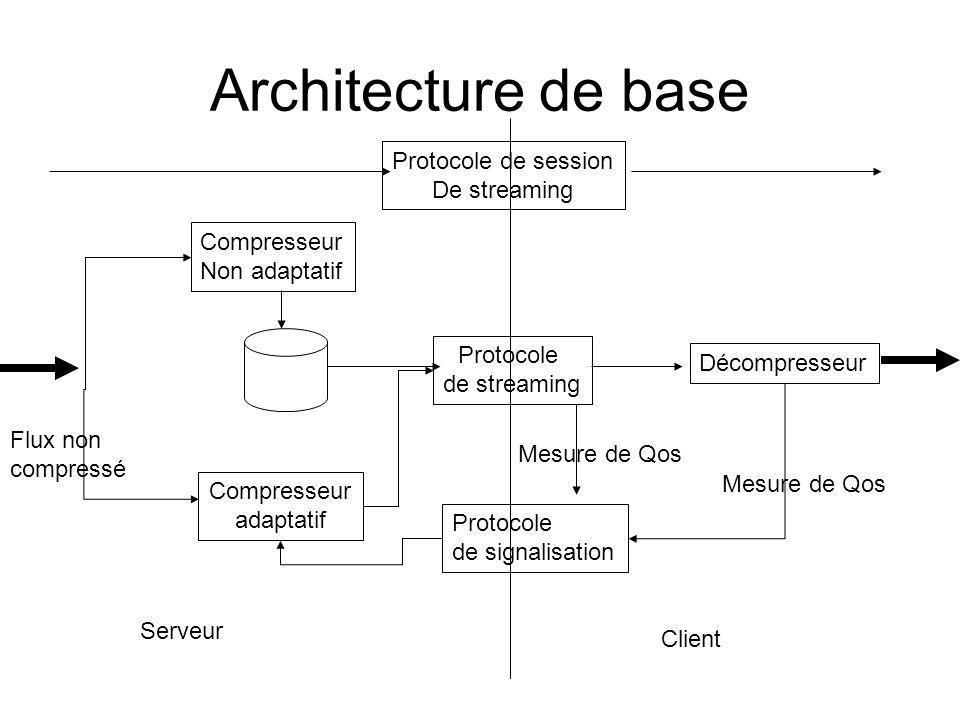 Architecture de base Compresseur adaptatif Compresseur Non adaptatif Protocole de streaming Décompresseur Protocole de signalisation Mesure de Qos Flu