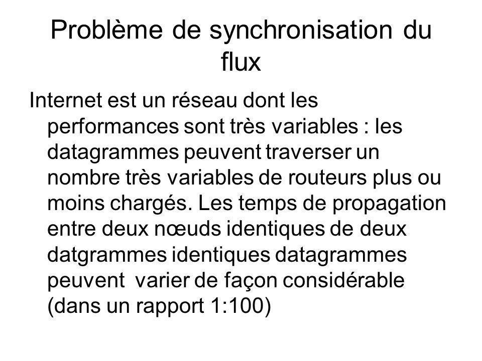 Problème de synchronisation du flux Internet est un réseau dont les performances sont très variables : les datagrammes peuvent traverser un nombre trè