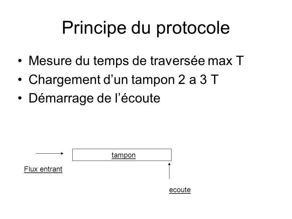Principe du protocole Mesure du temps de traversée max T Chargement dun tampon 2 a 3 T Démarrage de lécoute tampon Flux entrant ecoute