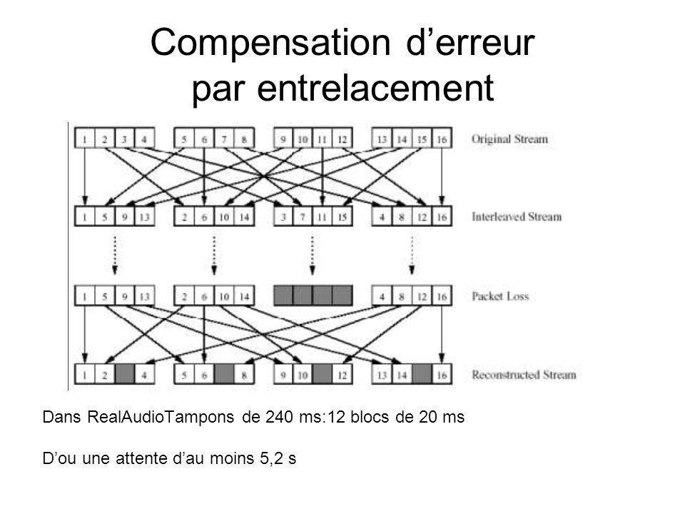 Compensation derreur par entrelacement Dans RealAudioTampons de 240 ms:12 blocs de 20 ms Dou une attente dau moins 5,2 s