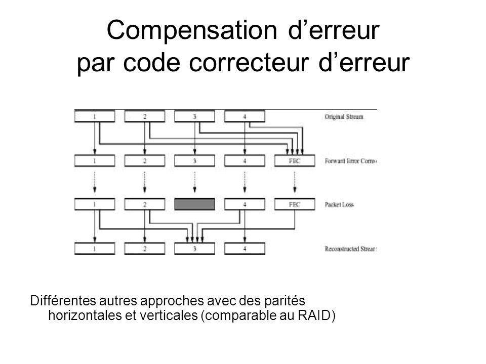 Compensation derreur par code correcteur derreur Différentes autres approches avec des parités horizontales et verticales (comparable au RAID)