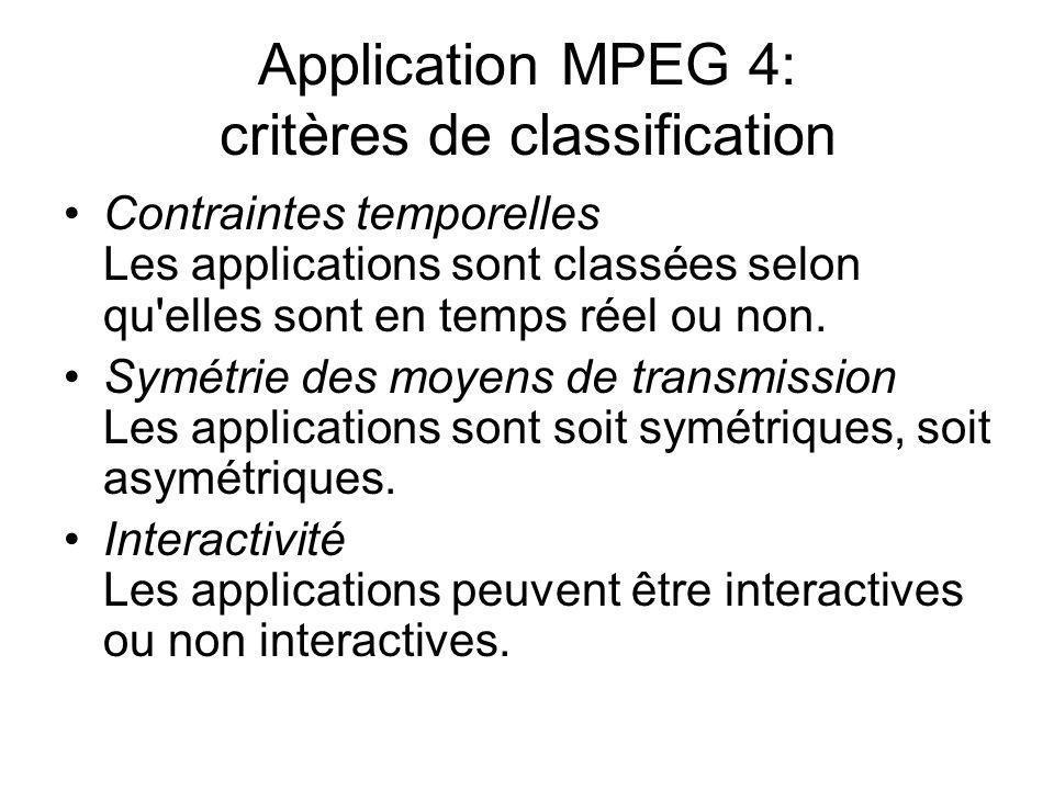 Application MPEG 4: les classes Temps réelsymétriqueinteractiveclasse 1 non interactivesans application non symétriqueinteractiveclasse 2 non interactivesans application non temps réelsymétriqueinteractiveclasse 3 non interactivesans application non symétriqueinteractiveclasse 4 non interactiveclasse 5