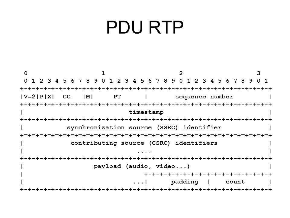 PDU RTP 0 1 2 3 0 1 2 3 4 5 6 7 8 9 0 1 2 3 4 5 6 7 8 9 0 1 2 3 4 5 6 7 8 9 0 1 +-+-+-+-+-+-+-+-+-+-+-+-+-+-+-+-+-+-+-+-+-+-+-+-+-+-+-+-+-+-+-+-+ |V=2