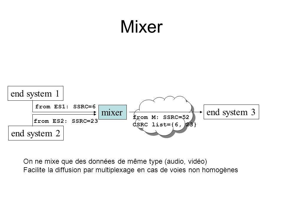 Mixer end system 1 end system 2 mixer end system 3 from ES1: SSRC=6 from ES2: SSRC=23 from M: SSRC=52 CSRC list={6, 23} On ne mixe que des données de