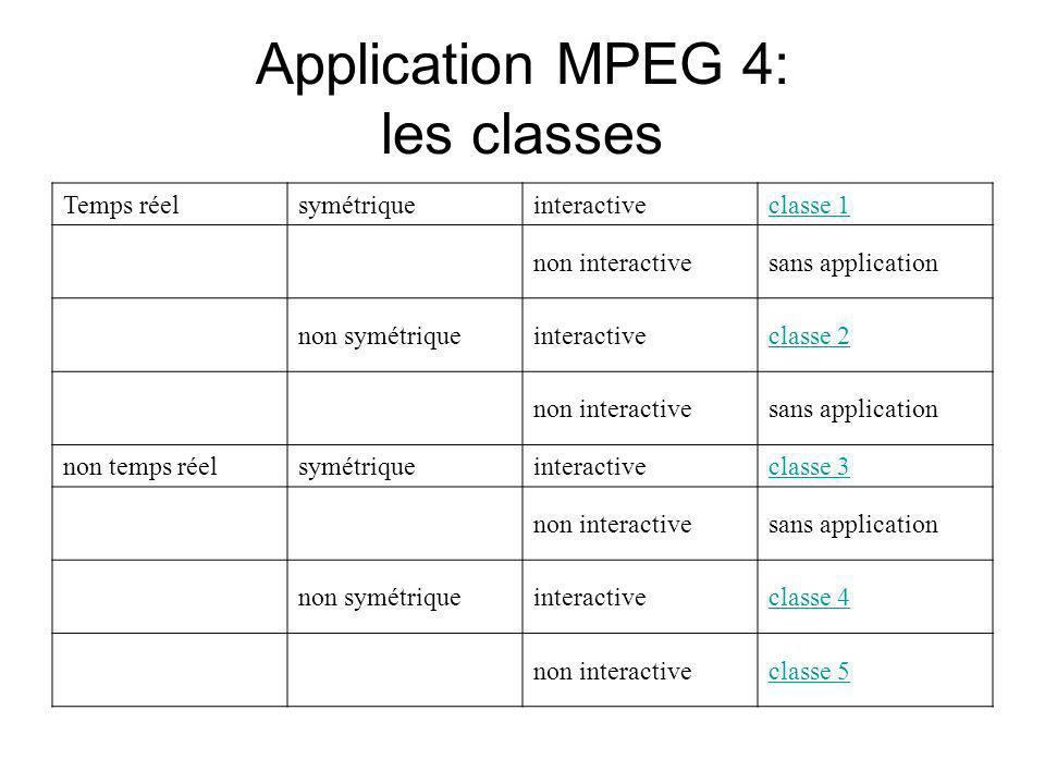 Application MPEG 4: les classes Temps réelsymétriqueinteractiveclasse 1 non interactivesans application non symétriqueinteractiveclasse 2 non interact