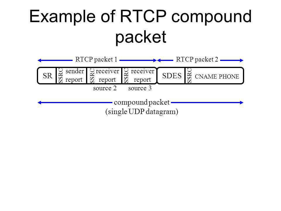 Example of RTCP compound packet SR sender report receiver report receiver report SSRC source 2source 3 RTCP packet 1 SDES CNAME PHONE SSRC RTCP packet