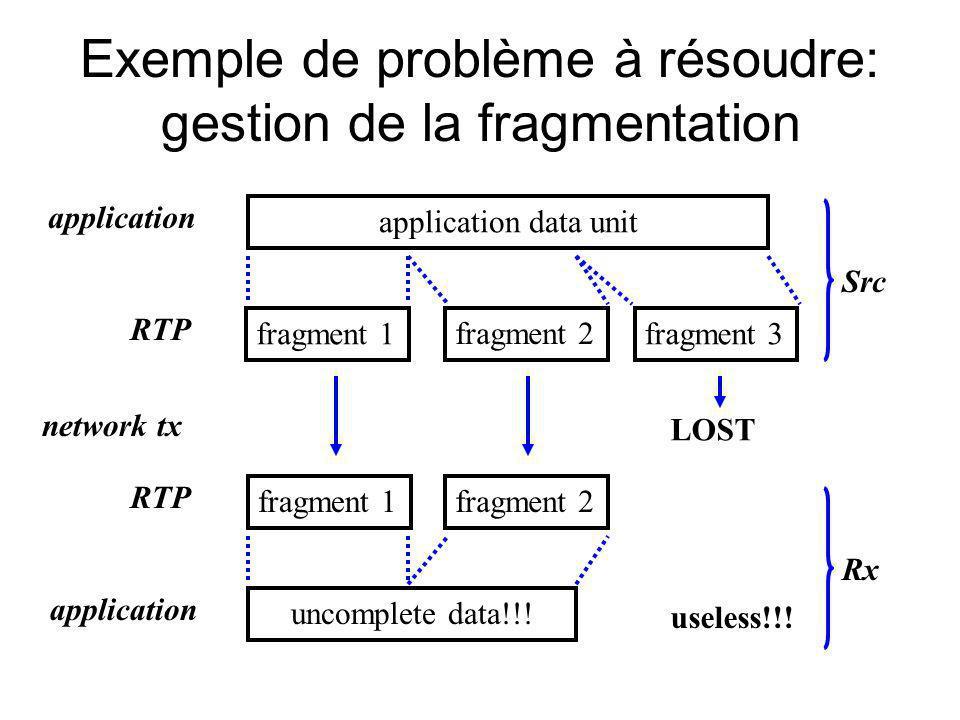 Exemple de problème à résoudre: gestion de la fragmentation application data unit fragment 1 fragment 2 fragment 3 application RTP network tx fragment