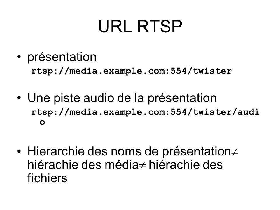 URL RTSP présentation rtsp://media.example.com:554/twister Une piste audio de la présentation rtsp://media.example.com:554/twister/audi o Hierarchie d