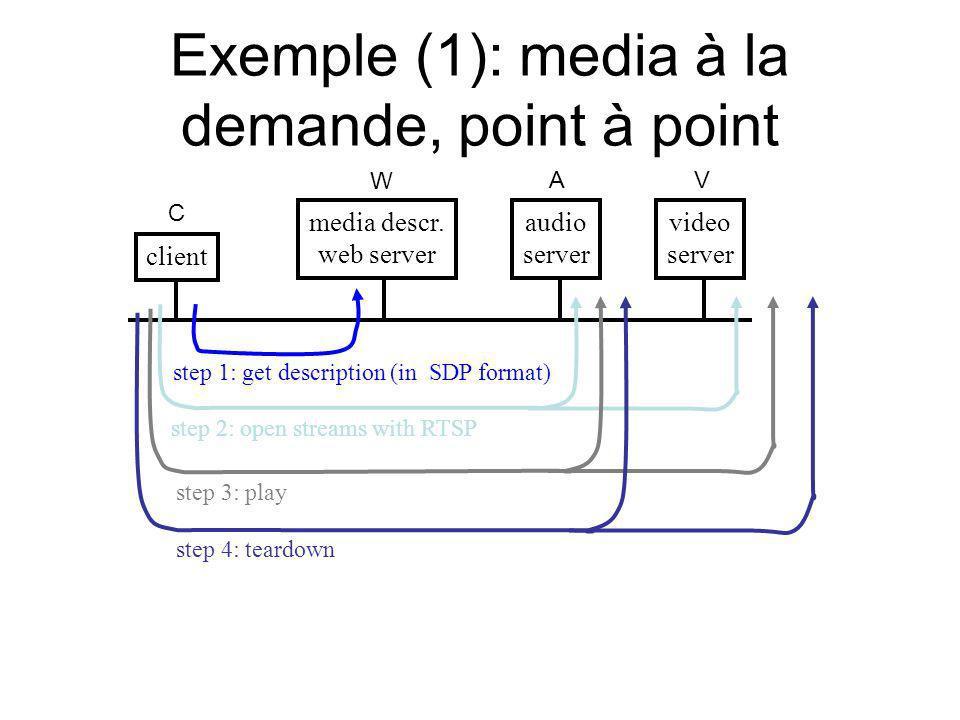 Exemple (1): media à la demande, point à point video server audio server media descr. web server client step 1: get description (in SDP format) step 2
