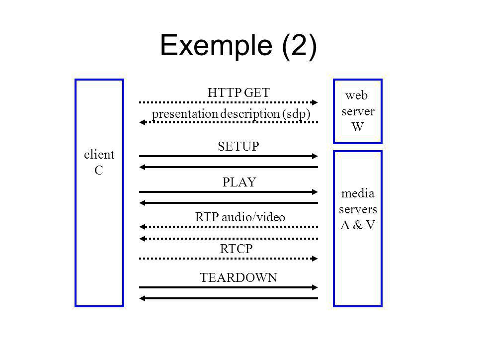 Exemple (2) client C web server W media servers A & V HTTP GET presentation description (sdp) SETUP PLAY RTP audio/video RTCP TEARDOWN