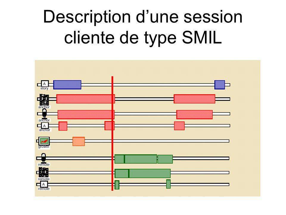 Description dune session cliente de type SMIL