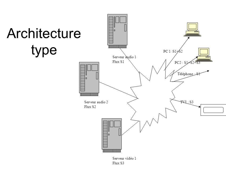 Architecture type Serveur vidéo 1 Flux S3 Serveur audio 1 Flux S1 Serveur audio 2 Flux S2 PC 1 :S1+S2 PC2 : S1+S2+S3 Téléphone : S1 TVI : S3