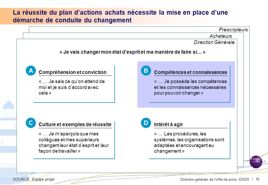 Direction générale de loffre de soins - DGOS | 9 Responsable achats Élabore les outils permettant : – Didentifier les gains potentiels – De suivre les