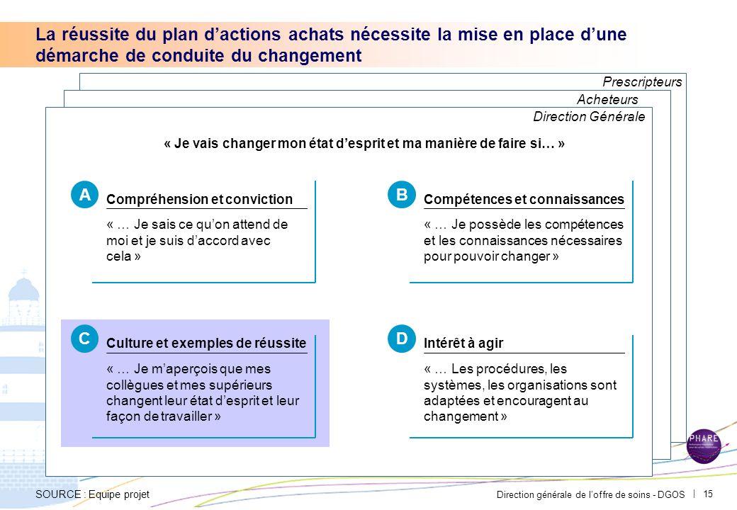 Direction générale de loffre de soins - DGOS | 14 Tableau de synthèse Catégorie 1 Catégorie 2 Catégorie 3 Catégorie 4 Mois Cumul (tri) TOTAL TotalMarc